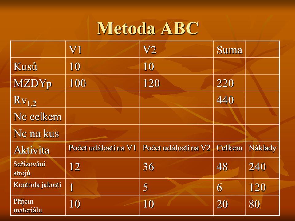 Metoda ABC V1V2Suma Kusů1010 MZDYp100120220 Rv 1,2 440 Nc celkem Nc na kus Aktivita Počet událostí na V1 Počet událostí na V2 CelkemNáklady Seřizování