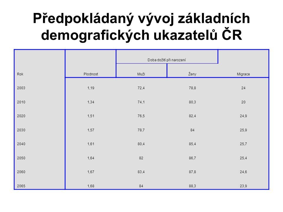 Předpokládaný vývoj základních demografických ukazatelů ČR RokPlodnost Doba dožití při narození Migrace MužiŽeny 20031,1972,478,824 20101,3474,180,320