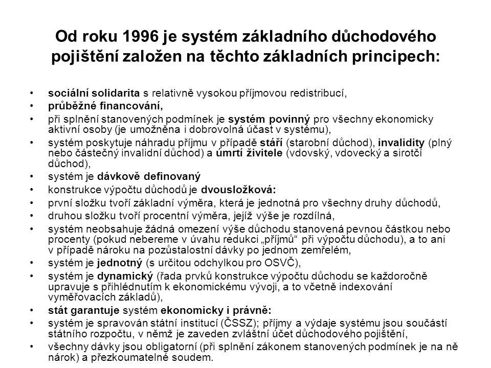 Od roku 1996 je systém základního důchodového pojištění založen na těchto základních principech: sociální solidarita s relativně vysokou příjmovou red