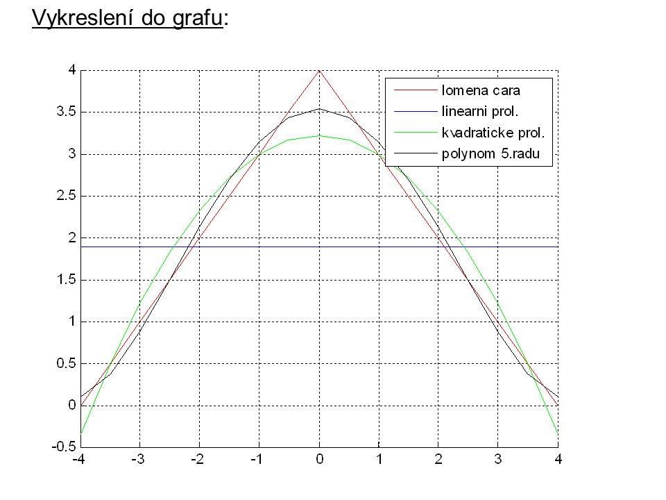 Datová interpolace: x1 = linspace( 0, 2*pi, 60 );% lineární interpolace x2 = linspace( 0, 2*pi, 6 ); plot(x1,sin(x1),x2,sin(x2), -- ); xlabel( x ); ylabel( sin(x) ); title( lineární interpolace );