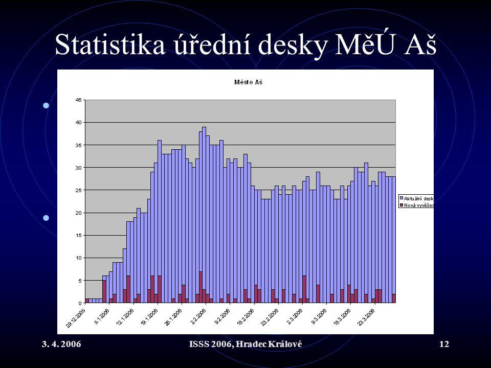 3. 4. 2006ISSS 2006, Hradec Králové12 Statistika úřední desky MěÚ Aš Objem vyvěšených dokumentů za prvních 45 pracovních dnů roku 2006 100 dokumentů c