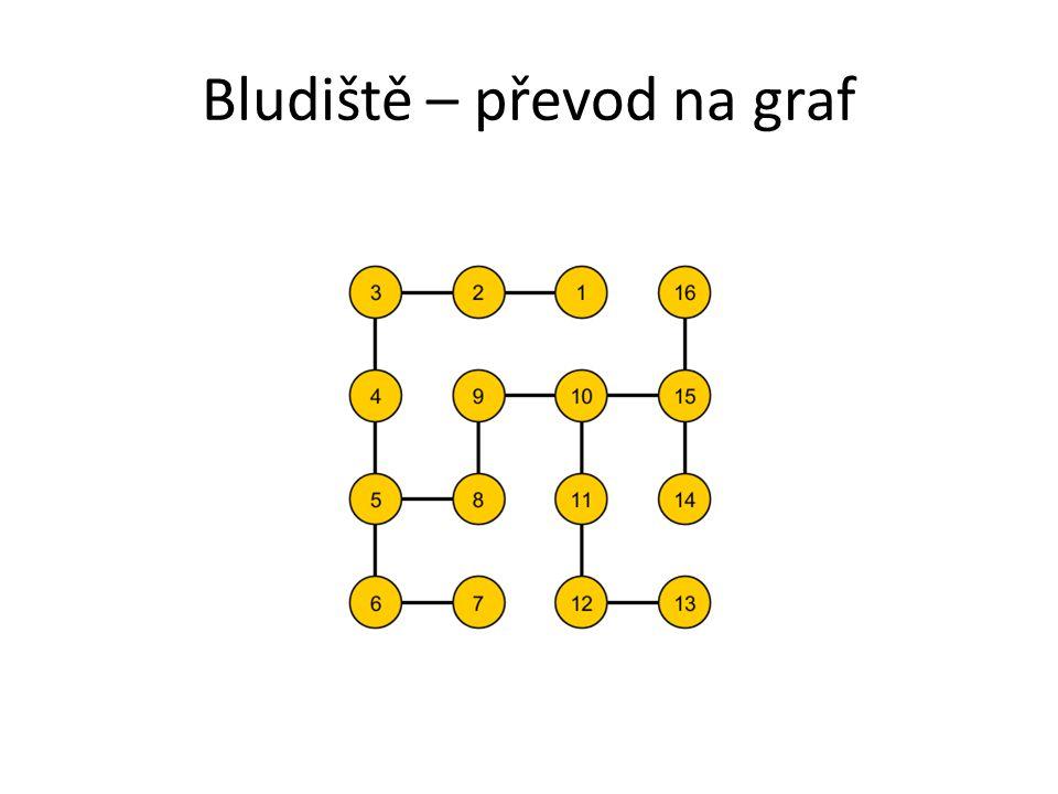 Při základním převodu vytvoříme z každého políčka bludiště jeden uzel v grafu