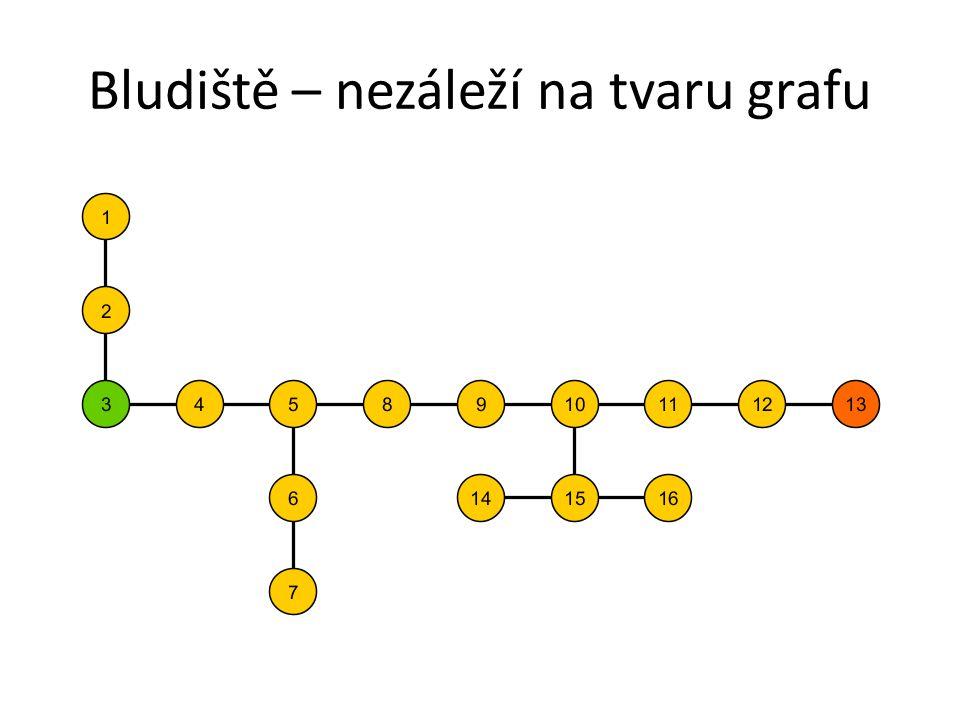 Bludiště – nezáleží na tvaru grafu