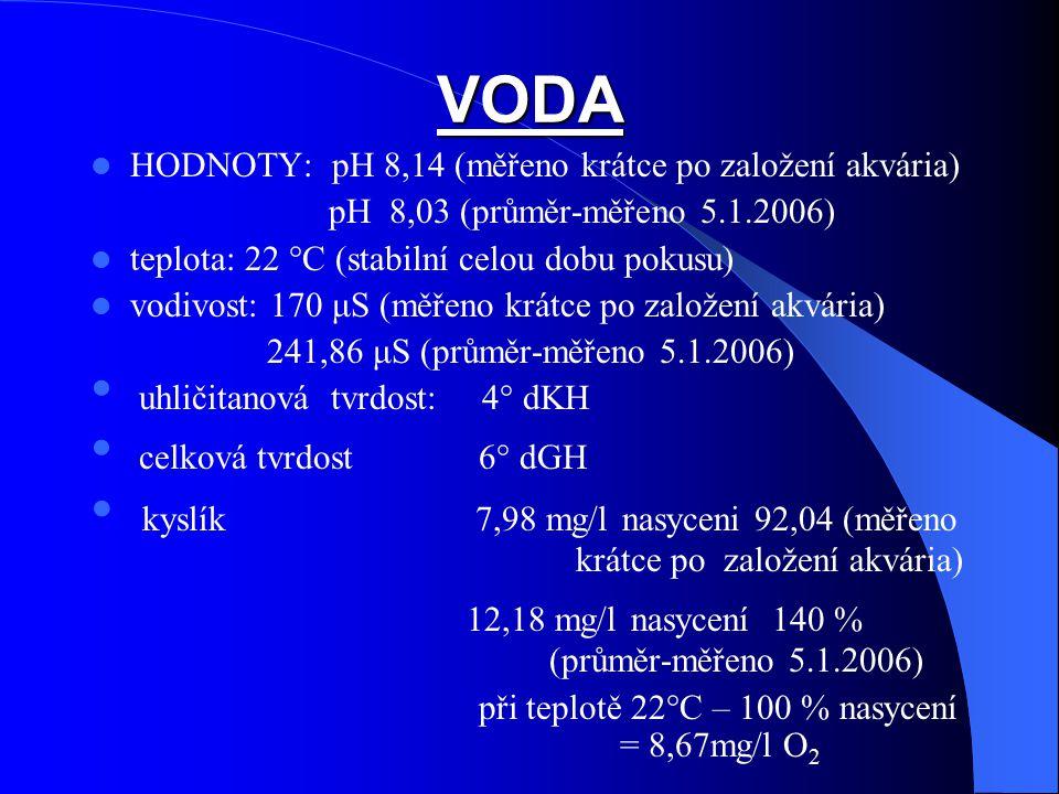 VODA HODNOTY: pH 8,14 (měřeno krátce po založení akvária) pH 8,03 (průměr-měřeno 5.1.2006) teplota: 22 °C (stabilní celou dobu pokusu) vodivost: 170 μ