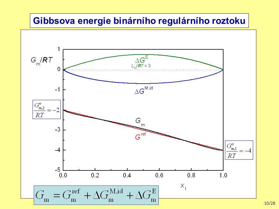 10/28 Gibbsova energie binárního regulárního roztoku