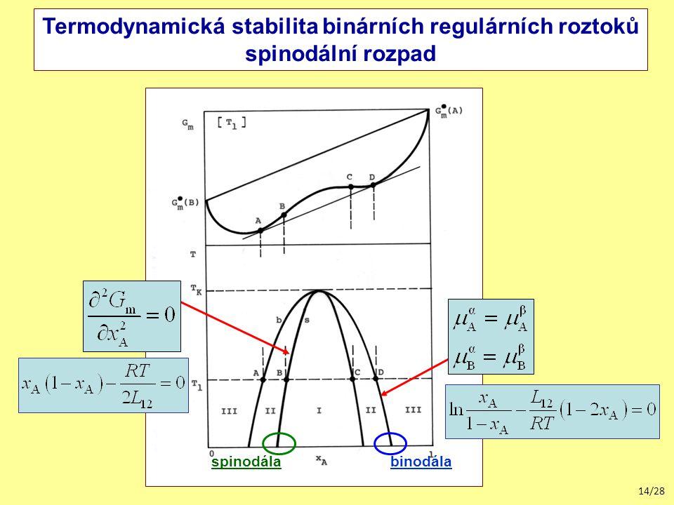 14/28 Termodynamická stabilita binárních regulárních roztoků spinodální rozpad binodálaspinodála