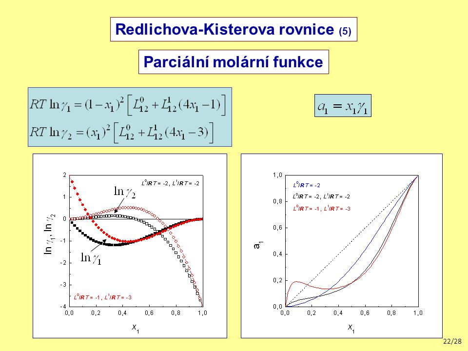 22/28 Parciální molární funkce Redlichova-Kisterova rovnice (5)