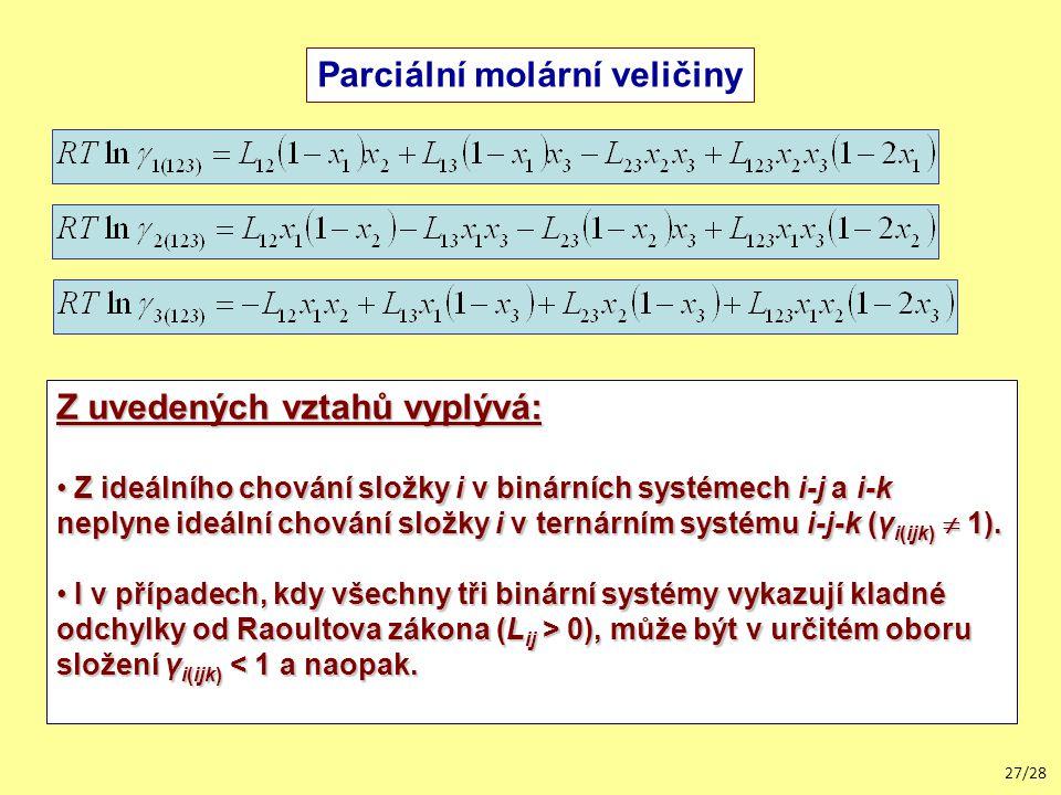 27/28 Parciální molární veličiny Z uvedených vztahů vyplývá: Z ideálního chování složky i v binárních systémech i-j a i-k neplyne ideální chování složky i v ternárním systému i-j-k (γ i(ijk)  1).