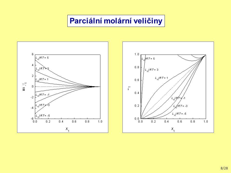 19/28 Parciální molární veličiny Limitní aktivitní koeficienty Redlichova-Kisterova rovnice