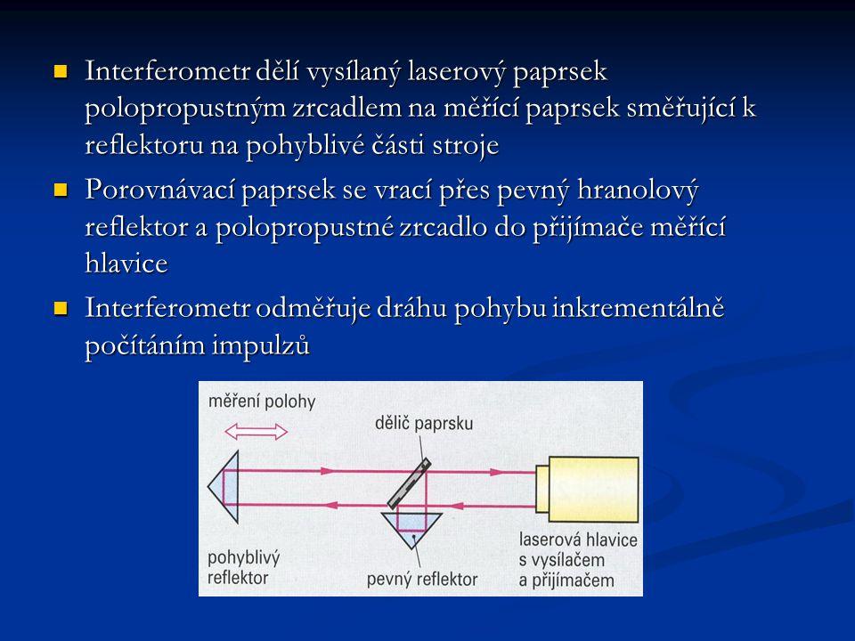 Interferometr dělí vysílaný laserový paprsek polopropustným zrcadlem na měřící paprsek směřující k reflektoru na pohyblivé části stroje Interferometr dělí vysílaný laserový paprsek polopropustným zrcadlem na měřící paprsek směřující k reflektoru na pohyblivé části stroje Porovnávací paprsek se vrací přes pevný hranolový reflektor a polopropustné zrcadlo do přijímače měřící hlavice Porovnávací paprsek se vrací přes pevný hranolový reflektor a polopropustné zrcadlo do přijímače měřící hlavice Interferometr odměřuje dráhu pohybu inkrementálně počítáním impulzů Interferometr odměřuje dráhu pohybu inkrementálně počítáním impulzů