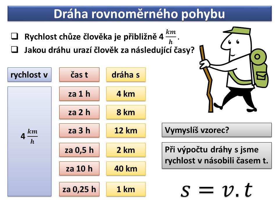 Dráha rovnoměrného pohybu za 1 h 4 km za 2 h 8 km za 3 h 12 km za 0,5 h 2 km za 10 h 40 km čas t dráha s rychlost v Vymyslíš vzorec.