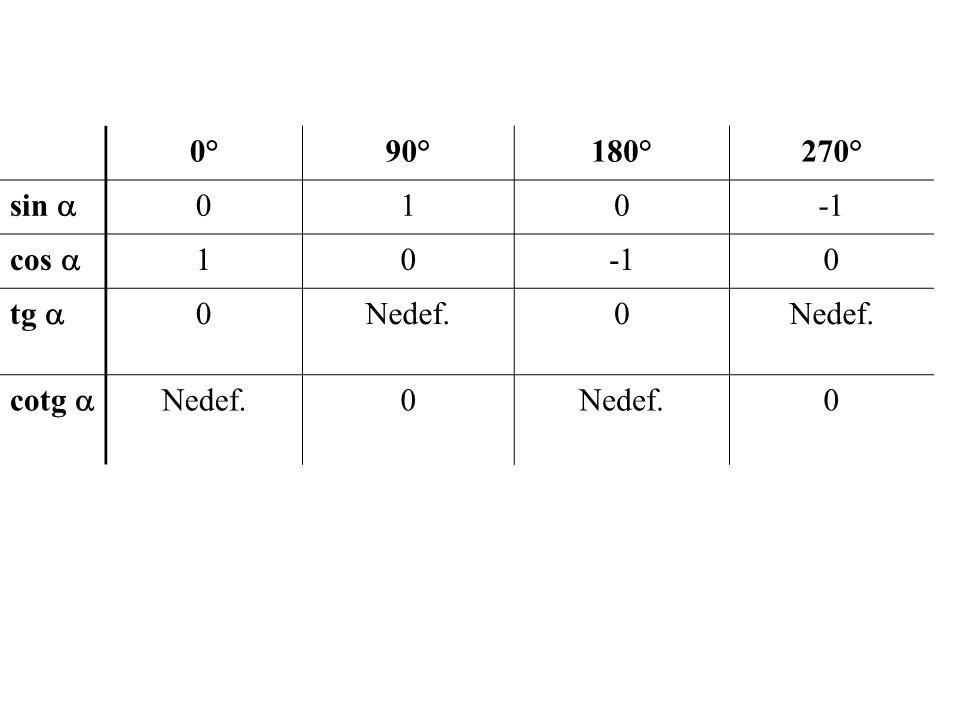0°90°180°270° sin  010 cos  100 tg  0Nedef.0 cotg  Nedef.0 0