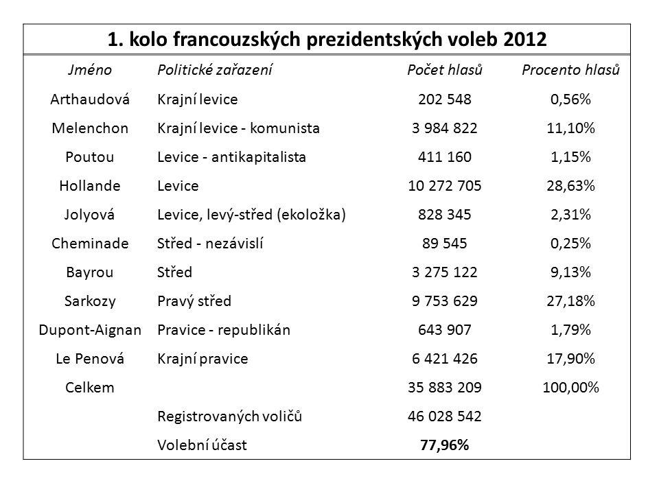 1. kolo francouzských prezidentských voleb 2012 JménoPolitické zařazeníPočet hlasůProcento hlasů ArthaudováKrajní levice202 5480,56% MelenchonKrajní l