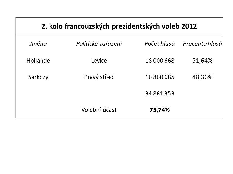 2. kolo francouzských prezidentských voleb 2012 JménoPolitické zařazeníPočet hlasůProcento hlasů HollandeLevice18 000 66851,64% SarkozyPravý střed16 8