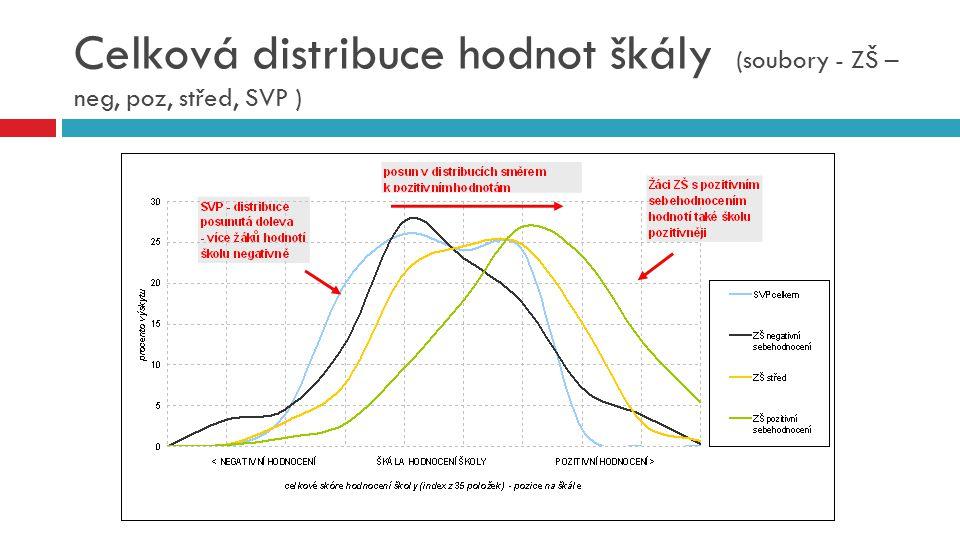 Celková distribuce hodnot škály (soubory - ZŠ – neg, poz, střed, SVP )