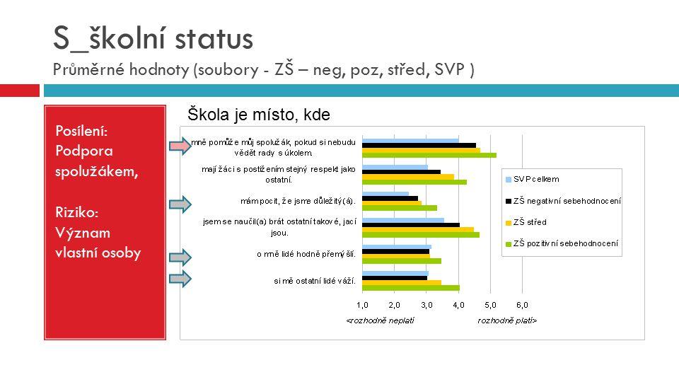 S_školní status Průměrné hodnoty (soubory - ZŠ – neg, poz, střed, SVP ) Posílení: Podpora spolužákem, Riziko: Význam vlastní osoby Škola je místo, kde