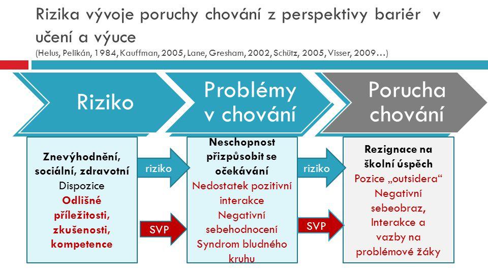 Rizika vývoje poruchy chování z perspektivy bariér v učení a výuce (Helus, Pelikán, 1984, Kauffman, 2005, Lane, Gresham, 2002, Schütz, 2005, Visser, 2