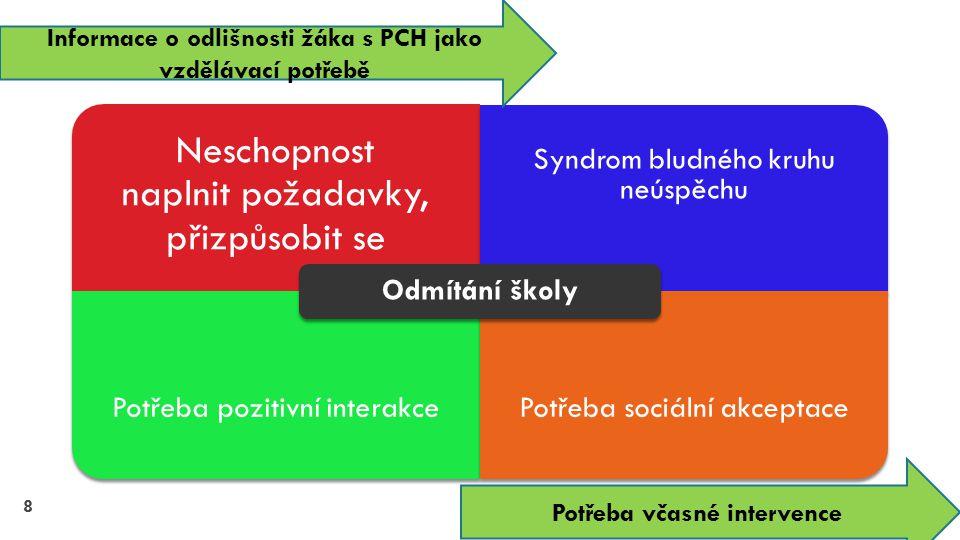 Negativní sebevnímání, Odlišné příležitosti, kompetence Neschopnost naplnit požadavky, přizpůsobit se Syndrom bludného kruhu neúspěchu Potřeba pozitiv