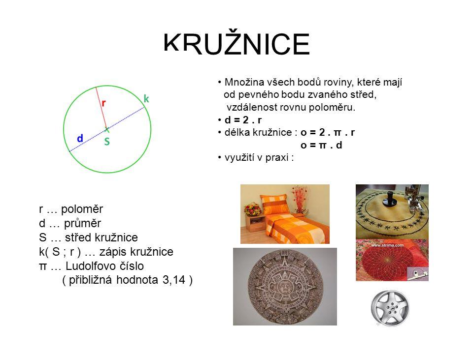 KRUŽNICE r … poloměr d … průměr S … střed kružnice k( S ; r ) … zápis kružnice π … Ludolfovo číslo ( přibližná hodnota 3,14 ) Množina všech bodů roviny, které mají od pevného bodu zvaného střed, vzdálenost rovnu poloměru.