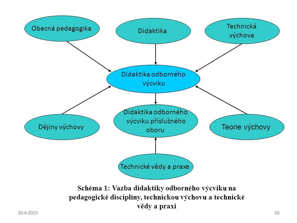 20.4.20151020.4.20151020.4.201510 Didaktika odborného výcviku Obecná pedagogika Didaktika Technická výchova Teorie výchovy Didaktika odborného výcviku příslušného oboru Dějiny výchovy Technické vědy a praxe Schéma 1: Vazba didaktiky odborného výcviku na pedagogické disciplíny, technickou výchovu a technické vědy a praxi