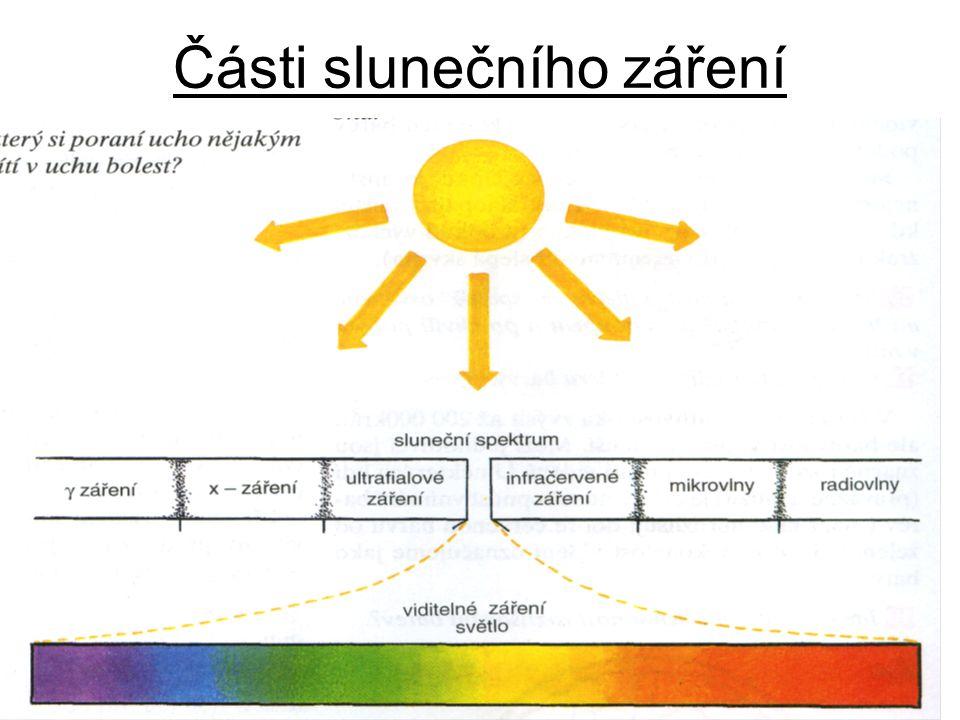 Části slunečního záření