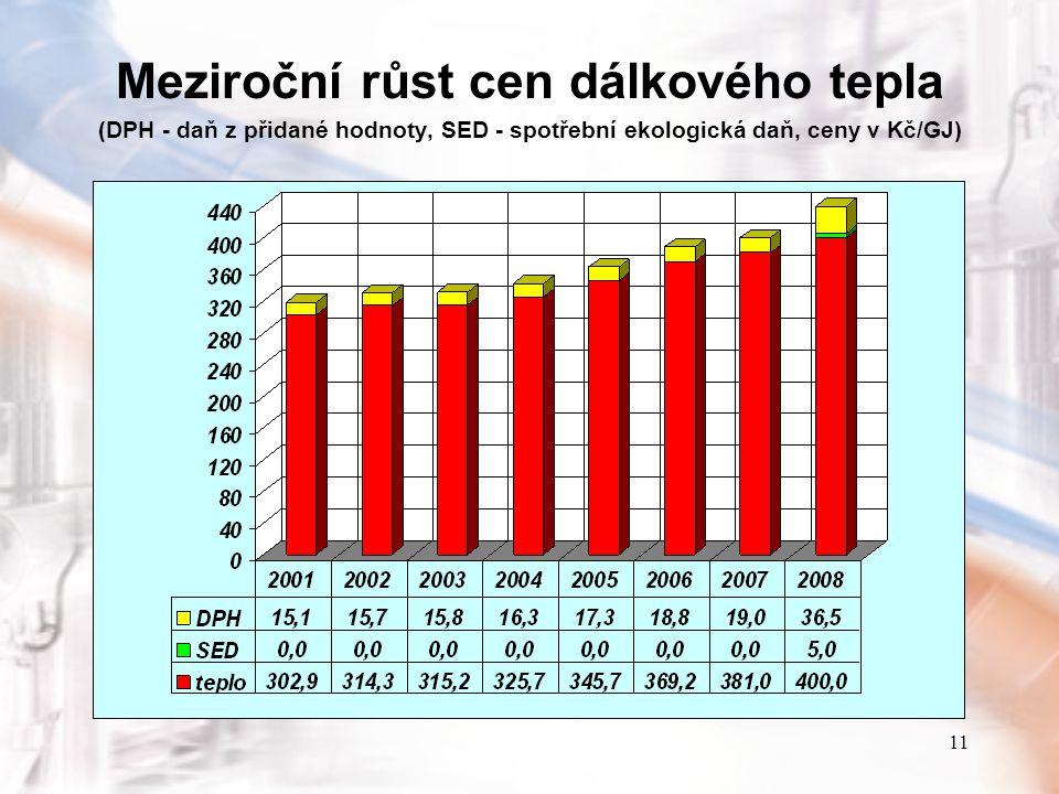11 Meziroční růst cen dálkového tepla (DPH - daň z přidané hodnoty, SED - spotřební ekologická daň, ceny v Kč/GJ)