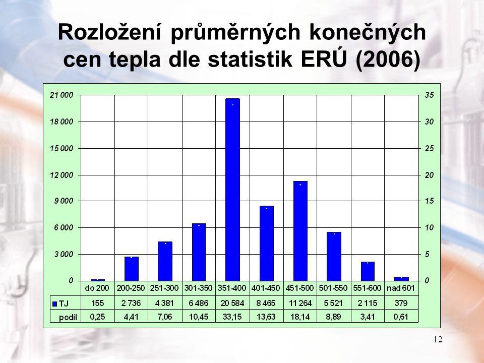 12 Rozložení průměrných konečných cen tepla dle statistik ERÚ (2006)