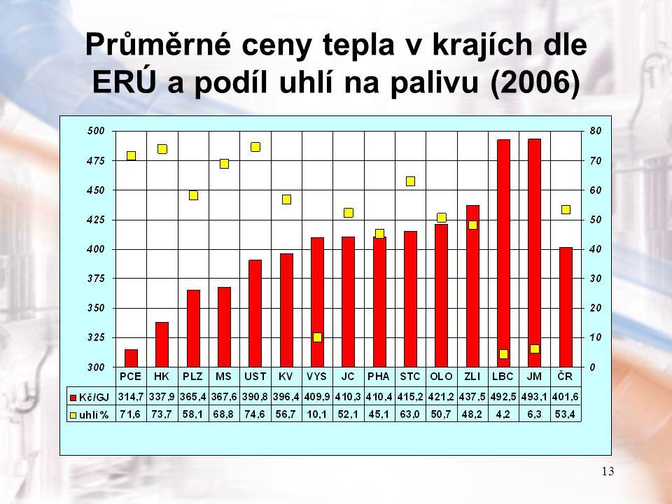 13 Průměrné ceny tepla v krajích dle ERÚ a podíl uhlí na palivu (2006)