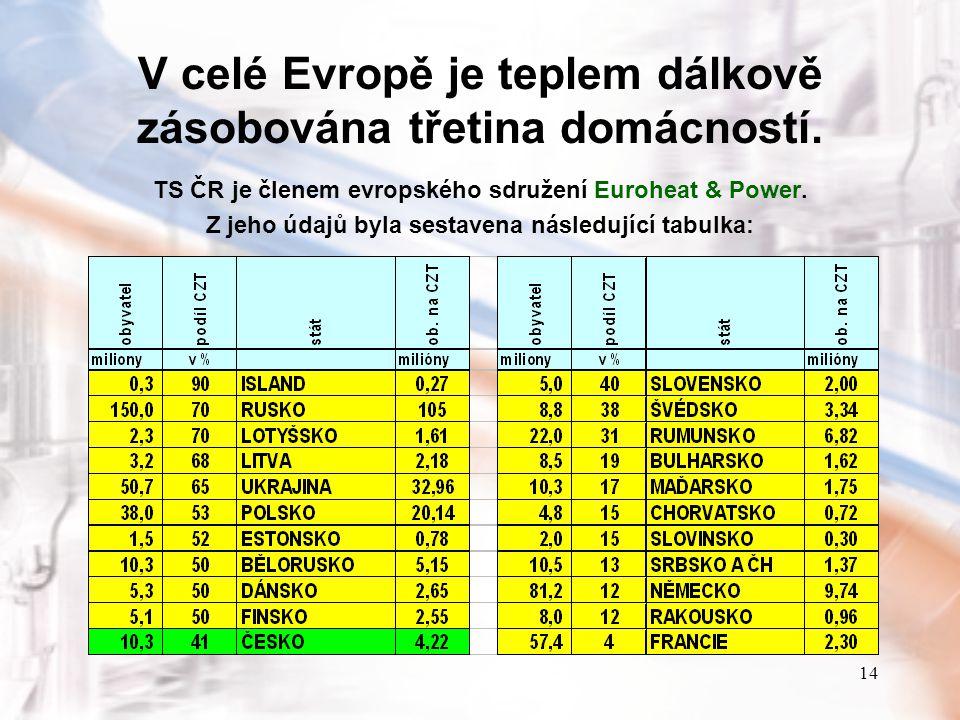 14 V celé Evropě je teplem dálkově zásobována třetina domácností. TS ČR je členem evropského sdružení Euroheat & Power. Z jeho údajů byla sestavena ná