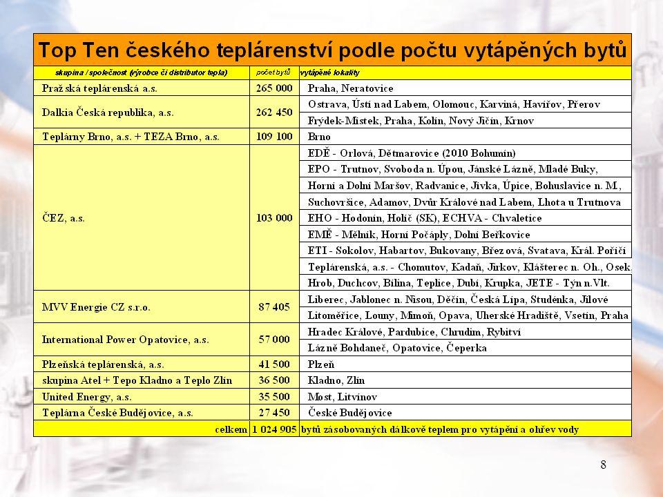 9 Podíl členů TS ČR na výrobě tepla (členové TS ČR zásobují teplem 1,2 miliónu domácností)
