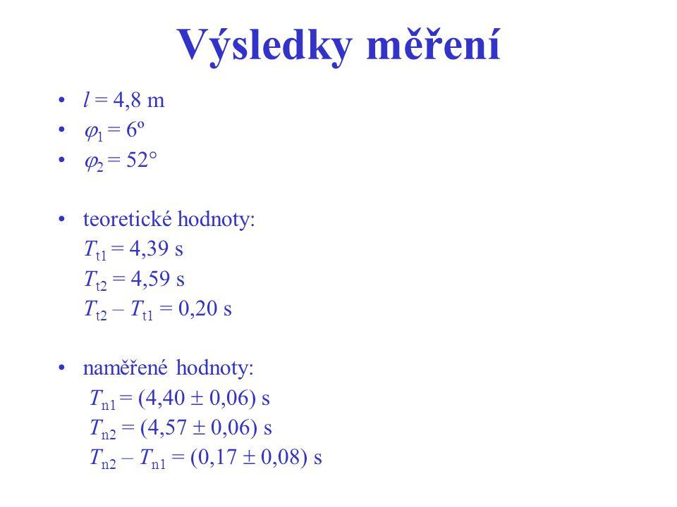 Výsledky měření l = 4,8 m  1 = 6º  2 = 52° teoretické hodnoty: T t1 = 4,39 s T t2 = 4,59 s T t2 – T t1 = 0,20 s naměřené hodnoty: T n1 = (4,40  0,06) s T n2 = (4,57  0,06) s T n2 – T n1 = (0,17  0,08) s