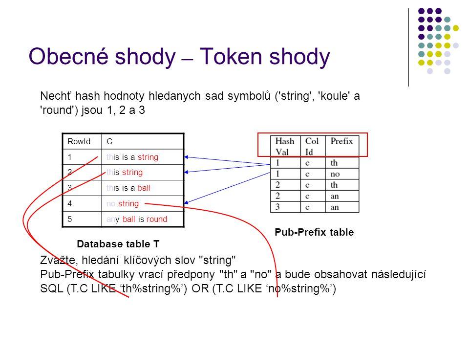 Obecné shody – Token shody Database table T Pub-Prefix table Nechť hash hodnoty hledanych sad symbolů ( string , koule a round ) jsou 1, 2 a 3 RowIdC 1this is a string 2this string 3this is a ball 4no string 5any ball is round Zvažte, hledání klíčových slov string Pub-Prefix tabulky vrací předpony th a no a bude obsahovat následující SQL (T.C LIKE 'th%string%') OR (T.C LIKE 'no%string%')