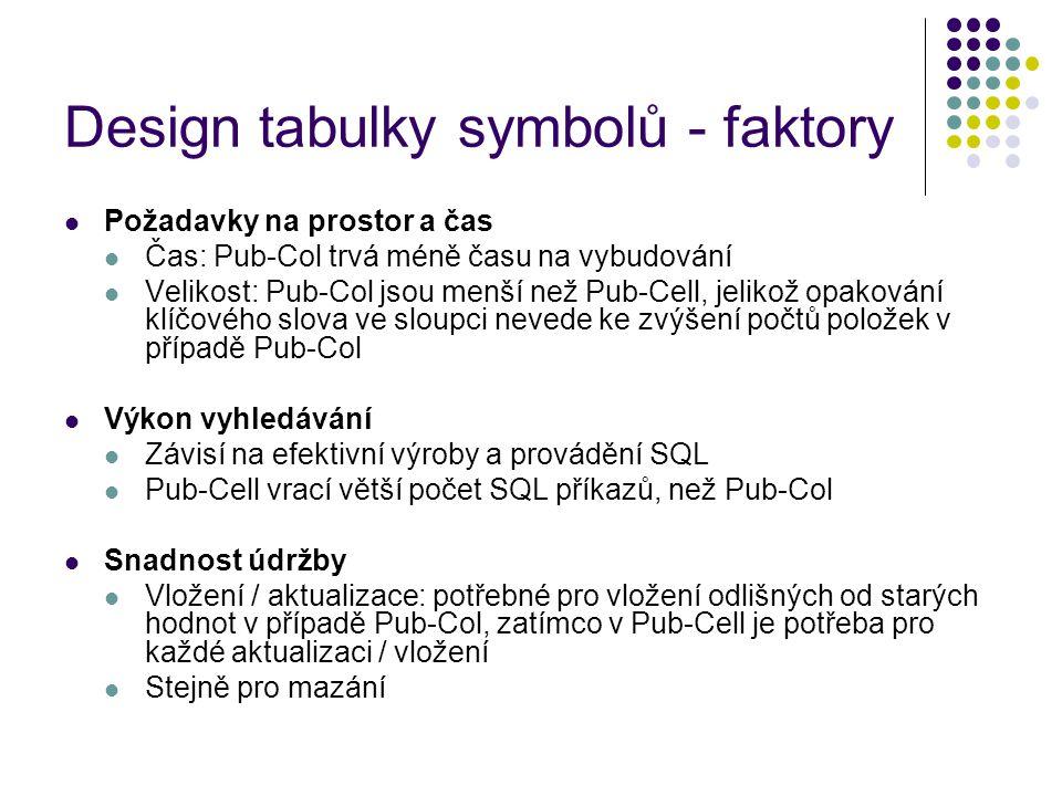 Design tabulky symbolů - faktory Požadavky na prostor a čas Čas: Pub-Col trvá méně času na vybudování Velikost: Pub-Col jsou menší než Pub-Cell, jelikož opakování klíčového slova ve sloupci nevede ke zvýšení počtů položek v případě Pub-Col Výkon vyhledávání Závisí na efektivní výroby a provádění SQL Pub-Cell vrací větší počet SQL příkazů, než Pub-Col Snadnost údržby Vložení / aktualizace: potřebné pro vložení odlišných od starých hodnot v případě Pub-Col, zatímco v Pub-Cell je potřeba pro každé aktualizaci / vložení Stejně pro mazání