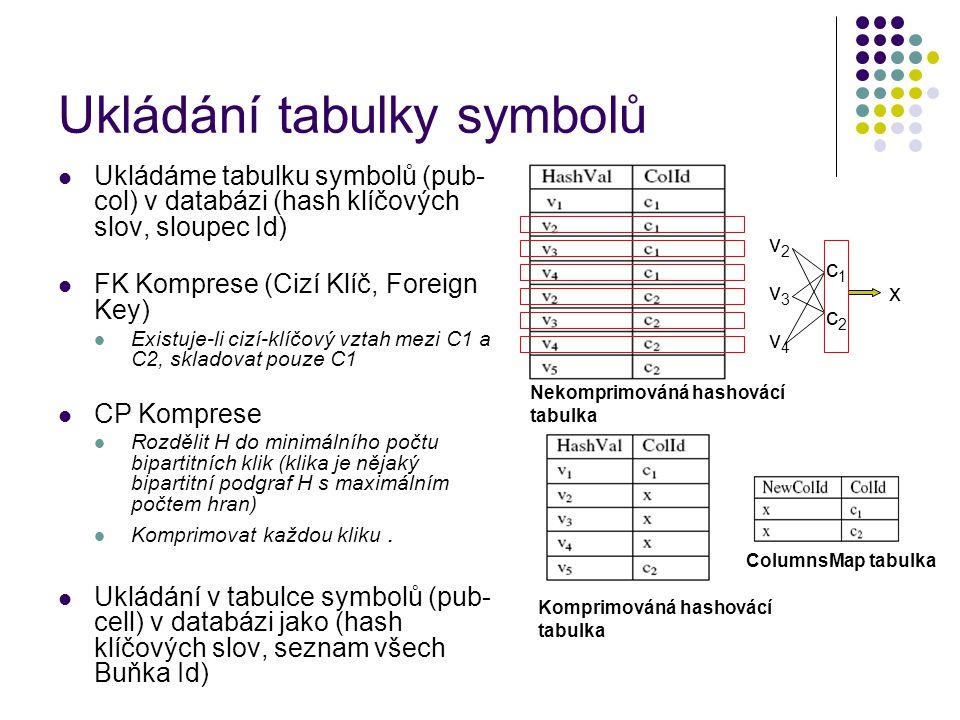 Ukládání tabulky symbolů Ukládáme tabulku symbolů (pub- col) v databázi (hash klíčových slov, sloupec Id) FK Komprese (Cizí Klíč, Foreign Key) Existuje-li cizí-klíčový vztah mezi C1 a C2, skladovat pouze C1 CP Komprese Rozdělit H do minimálního počtu bipartitních klik (klika je nějaký bipartitní podgraf H s maximálním počtem hran) Komprimovat každou kliku.
