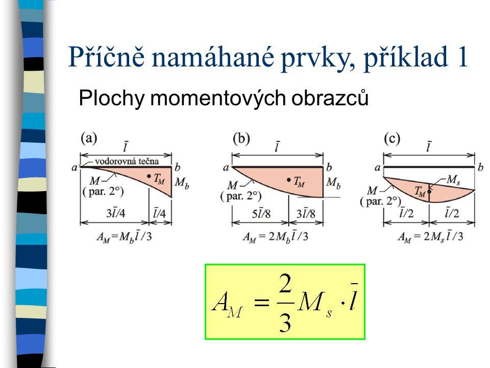 Příčně namáhané prvky, příklad 2 EI = 32000 kNm 2 Určete průhyb w c v bodě c.