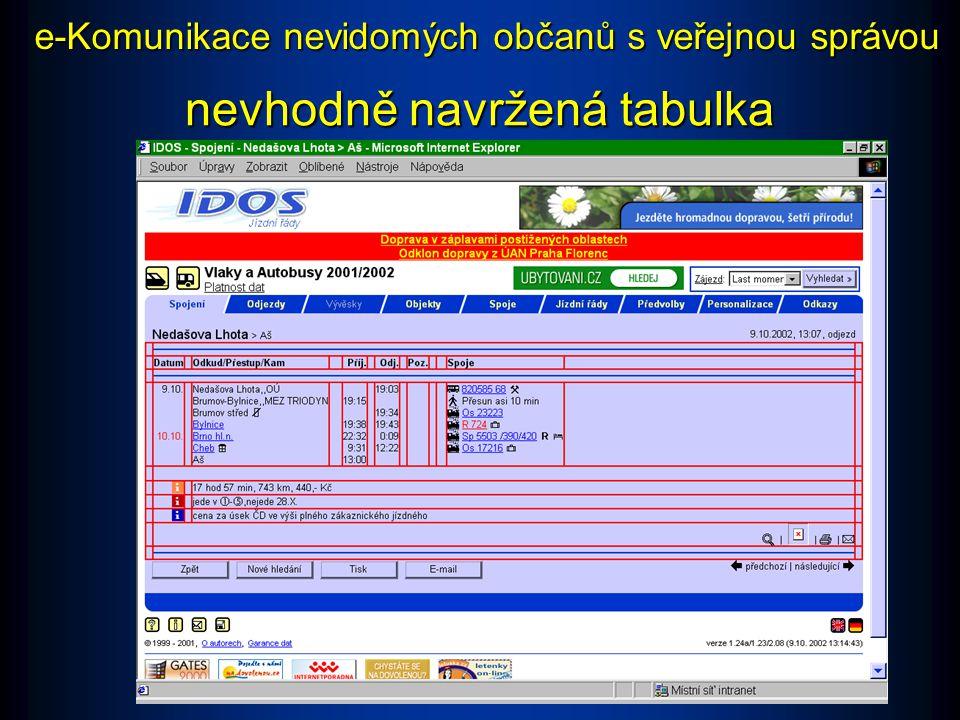 e-Komunikace nevidomých občanů s veřejnou správou Příklad: Jízdní řády na www.vlak-bus.cz Nepřístupné: Zapsání více údajů, které spolu logicky nesouvisí, do jedné buňky, je pro nevidomé matoucí a nepřehledné.