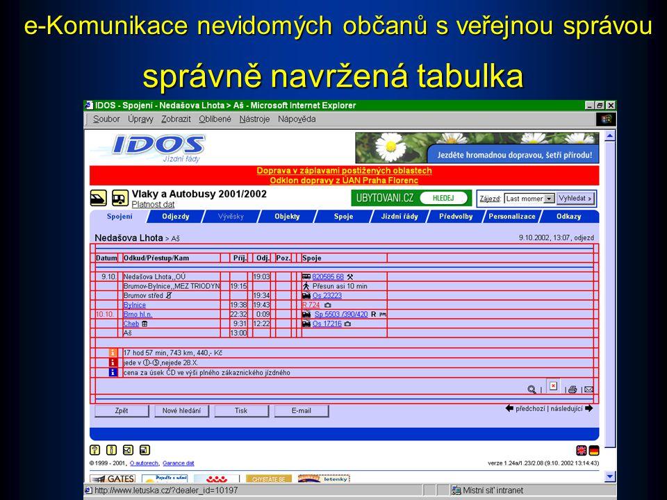 nevhodně navržená tabulka e-Komunikace nevidomých občanů s veřejnou správou