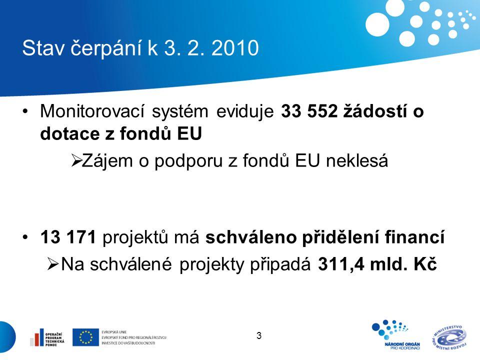 3 Monitorovací systém eviduje 33 552 žádostí o dotace z fondů EU  Zájem o podporu z fondů EU neklesá 13 171 projektů má schváleno přidělení financí  Na schválené projekty připadá 311,4 mld.