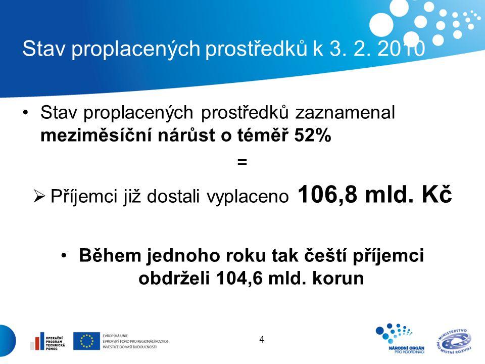 4 Stav proplacených prostředků k 3. 2. 2010 Stav proplacených prostředků zaznamenal meziměsíční nárůst o téměř 52% =  Příjemci již dostali vyplaceno