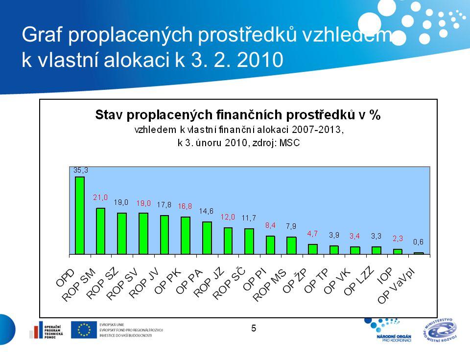 5 Graf proplacených prostředků vzhledem k vlastní alokaci k 3. 2. 2010