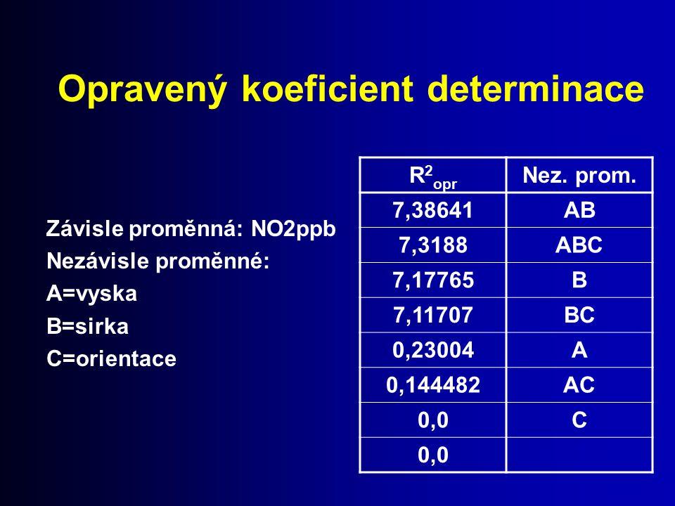 Závisle proměnná: NO2ppb Nezávisle proměnné: A=vyska B=sirka C=orientace R 2 opr Nez. prom. 7,38641AB 7,3188ABC 7,17765B 7,11707BC 0,23004A 0,144482AC
