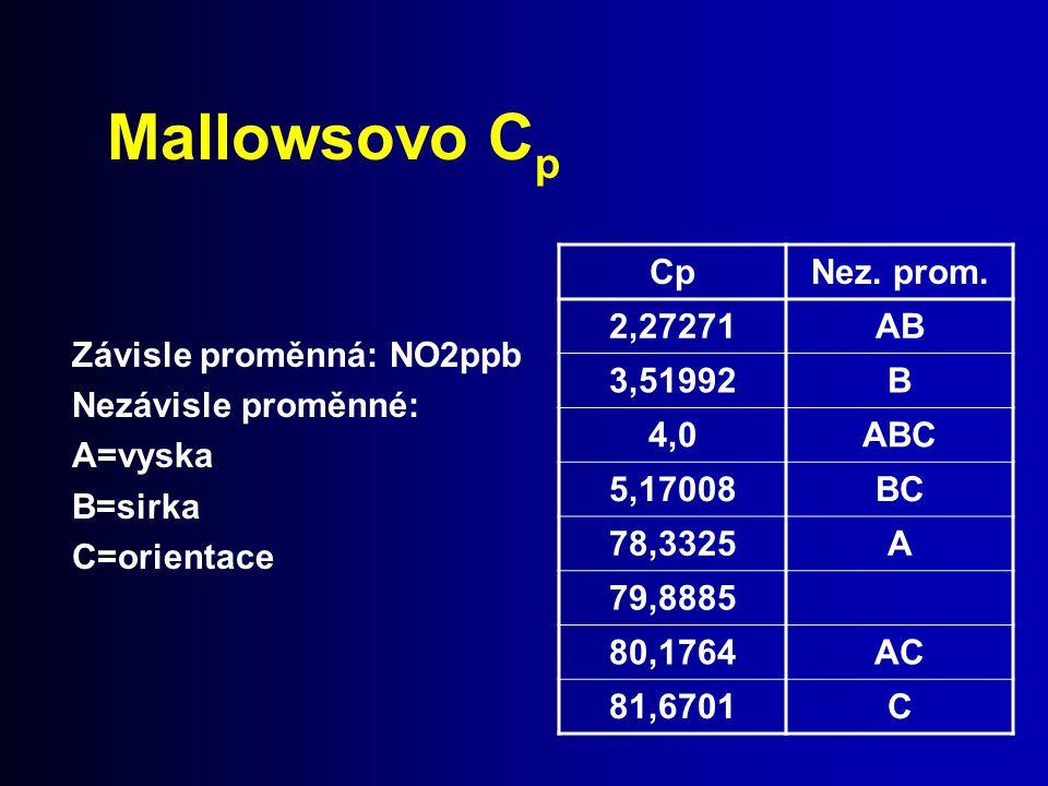 Mallowsovo C p Závisle proměnná: NO2ppb Nezávisle proměnné: A=vyska B=sirka C=orientace CpNez. prom. 2,27271AB 3,51992B 4,0ABC 5,17008BC 78,3325A 79,8