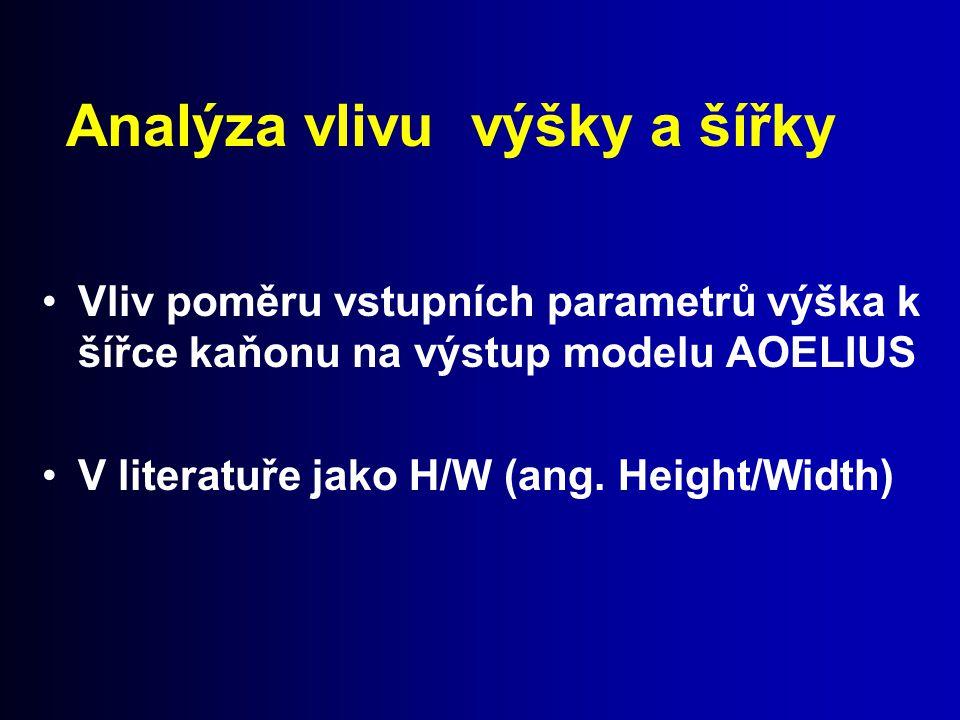 Analýza vlivu výšky a šířky Vliv poměru vstupních parametrů výška k šířce kaňonu na výstup modelu AOELIUS V literatuře jako H/W (ang. Height/Width)