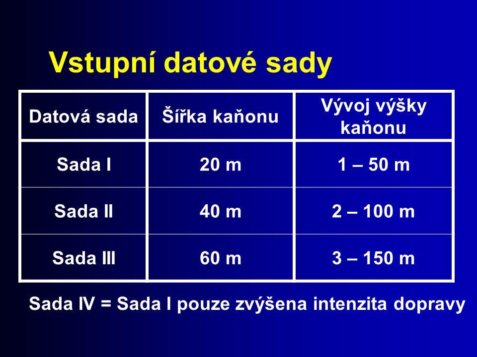 Vstupní datové sady Datová sadaŠířka kaňonu Vývoj výšky kaňonu Sada I20 m1 – 50 m Sada II40 m2 – 100 m Sada III60 m3 – 150 m Sada IV = Sada I pouze zv