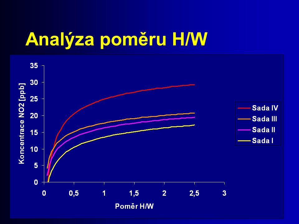 Analýza poměru H/W