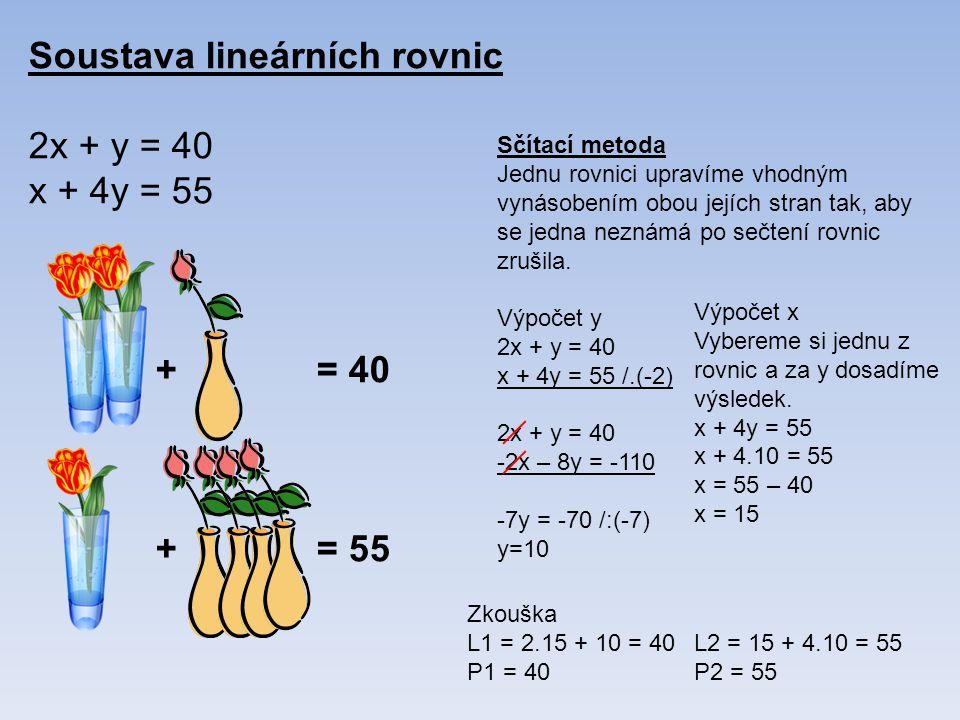 Soustava lineárních rovnic 2x + y = 40 x + 4y = 55 += 40 += 55 Sčítací metoda Jednu rovnici upravíme vhodným vynásobením obou jejích stran tak, aby se jedna neznámá po sečtení rovnic zrušila.