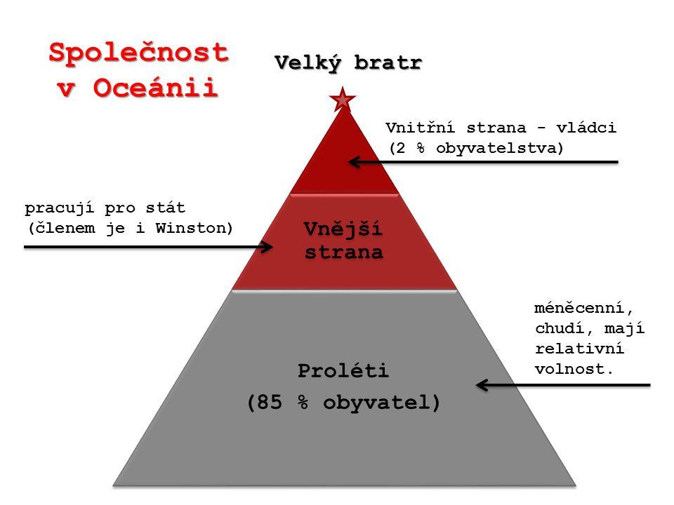 Společnost v Oceánii Vnější strana Proléti (85 % obyvatel) Velký bratr Vnitřní strana - vládci (2 % obyvatelstva) pracují pro stát (členem je i Winston) méněcenní, chudí, mají relativní volnost.