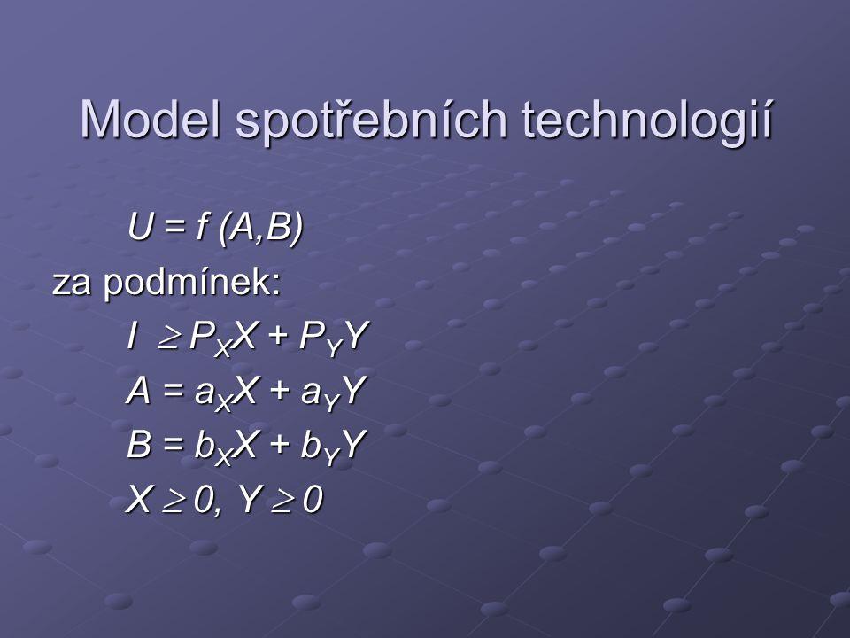 Model spotřebních technologií U = f (A,B) U = f (A,B) za podmínek: I  P X X + P Y Y I  P X X + P Y Y A = a X X + a Y Y A = a X X + a Y Y B = b X X + b Y Y B = b X X + b Y Y X  0, Y  0 X  0, Y  0
