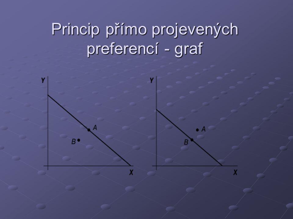 Princip přímo projevených preferencí - graf