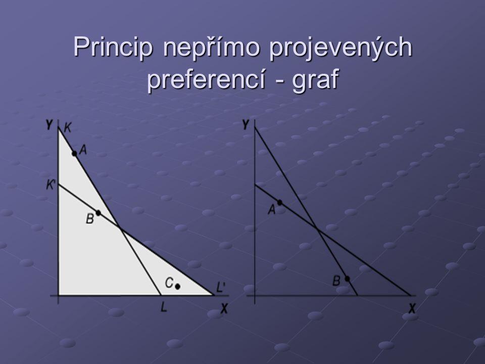 Princip nepřímo projevených preferencí - graf